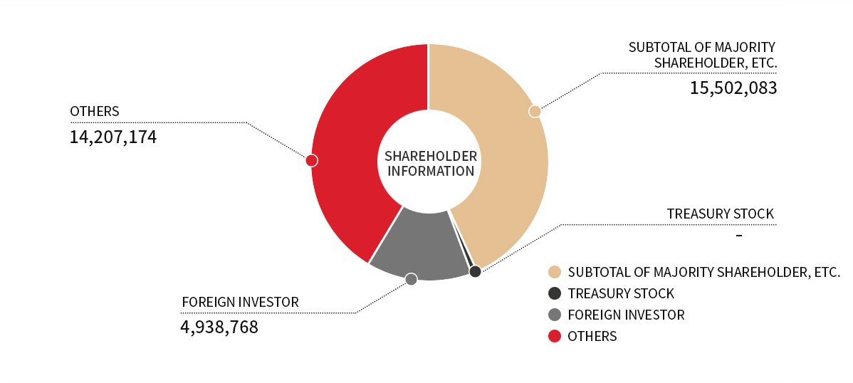 As a shareholder composition graph, 15,502,083 shares are owned by the largest shareholder, 5,574,367 shares are owned by foreign investors, and 13,571,575 shares are issued by other shareholders.