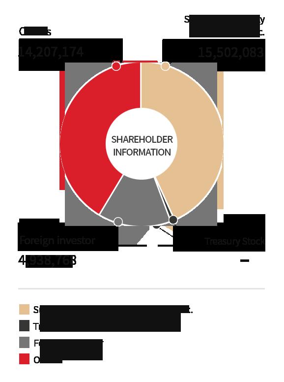 Shareholder Composition|Share Information|Investment